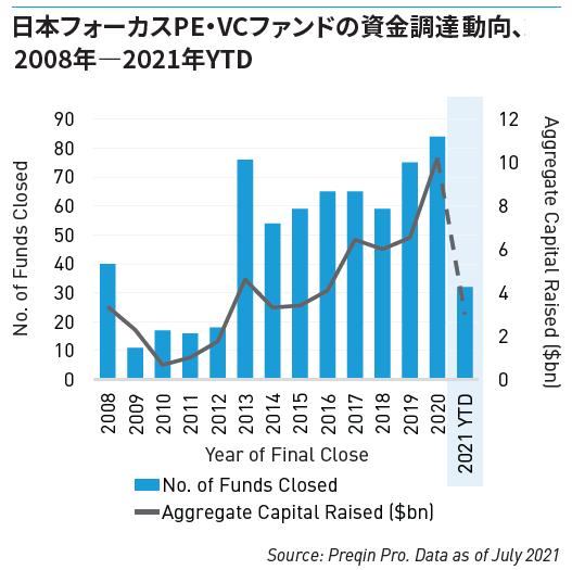 日本フォーカスPE・VCファンドの資金調達動向、2008年ー2021年YTD